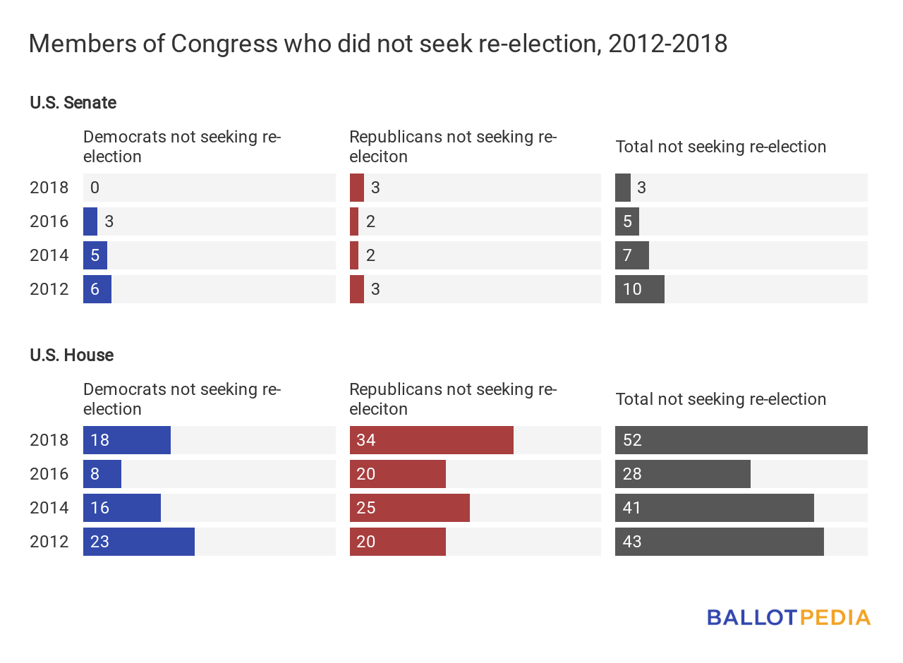 Members of Congress who did not seek re-election