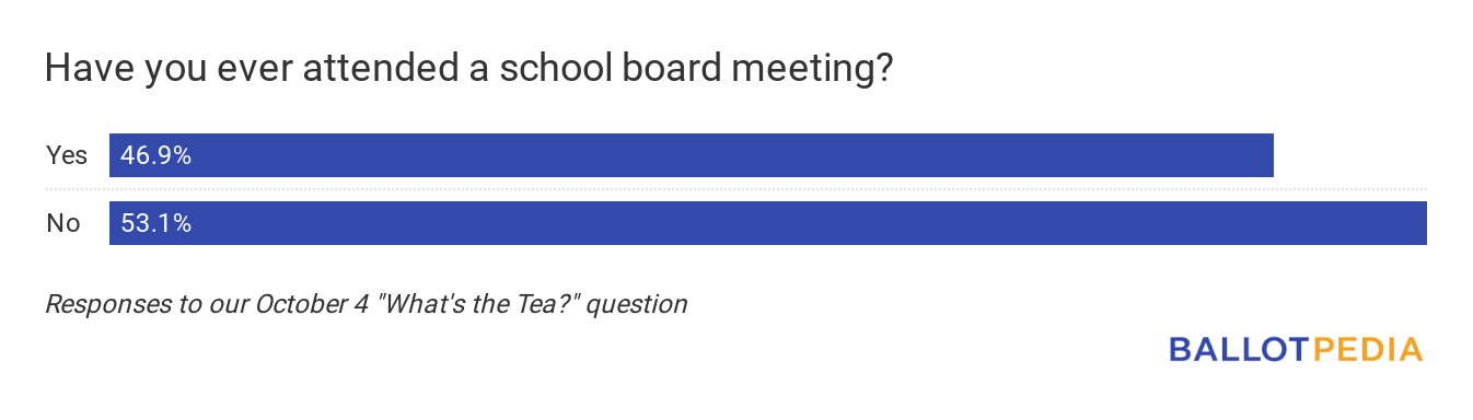 Have you attended a school board meeting poll