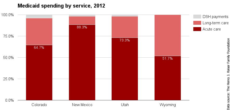 Healthcare policy in Colorado - Ballotpedia