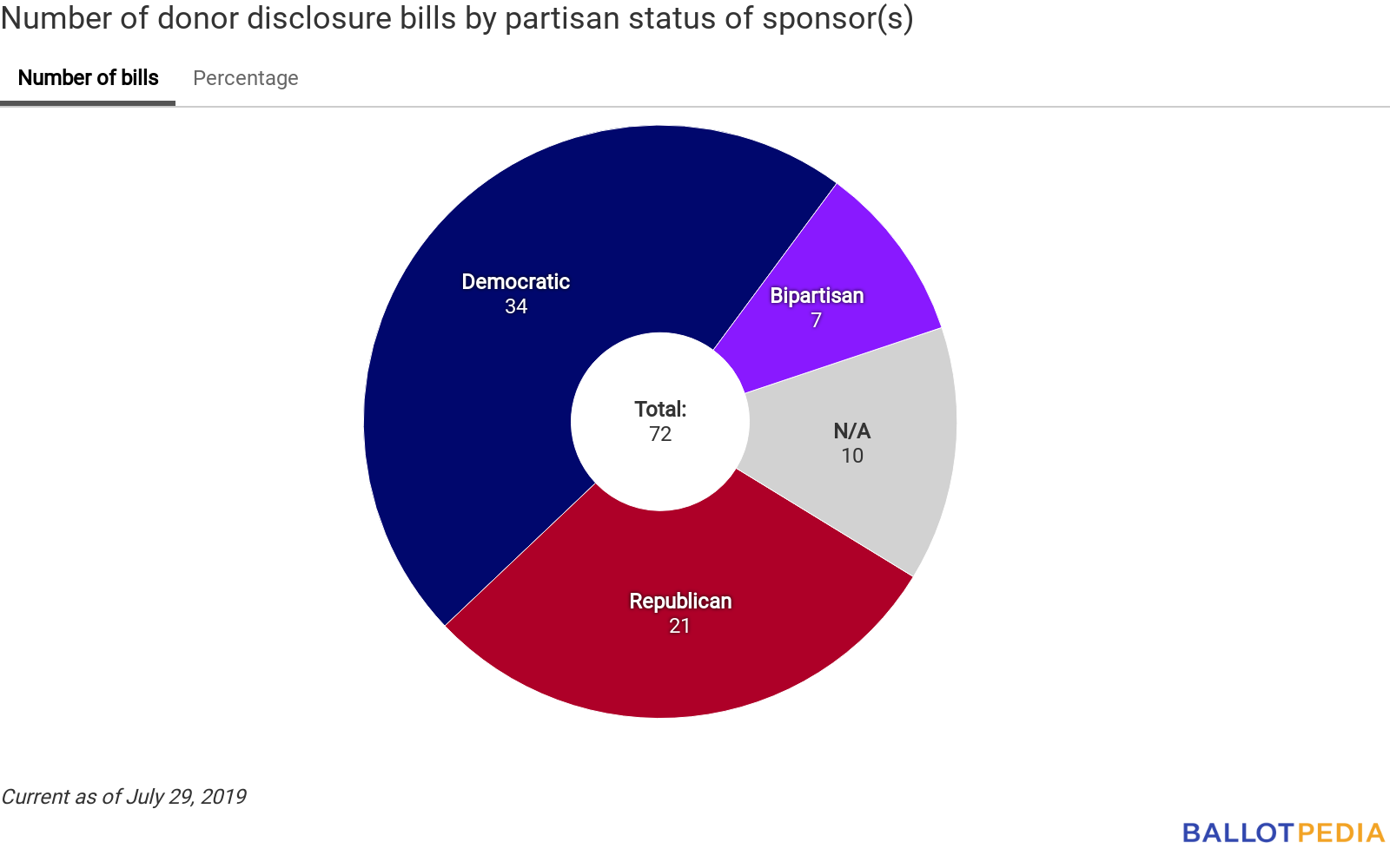 Number of relevant bills by partisan status of sponsor(s)