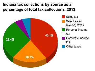 Pay Indiana Sales Tax >> Historical Indiana Tax Policy Information Ballotpedia