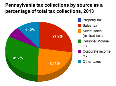 Pa Sales Tax >> Historical Pennsylvania Tax Policy Information Ballotpedia