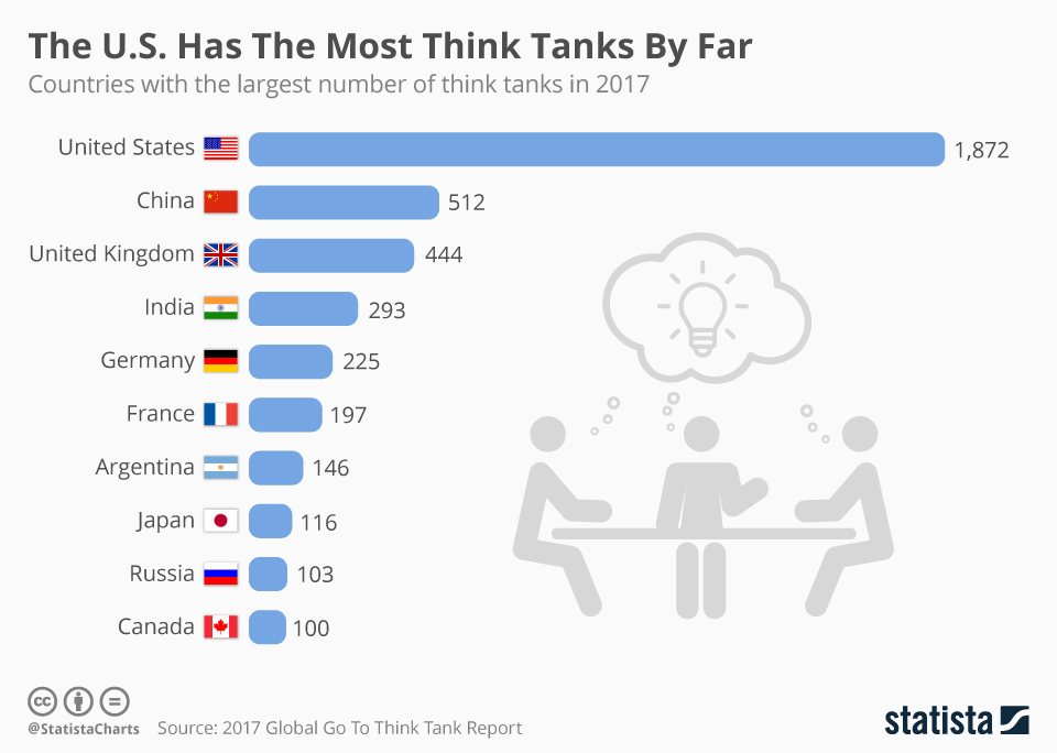 think tanks in the united states essay I have worked for much of the past decade in, or with, think tanks in both the us  and in india, and am regularly confronted with misperceptions.
