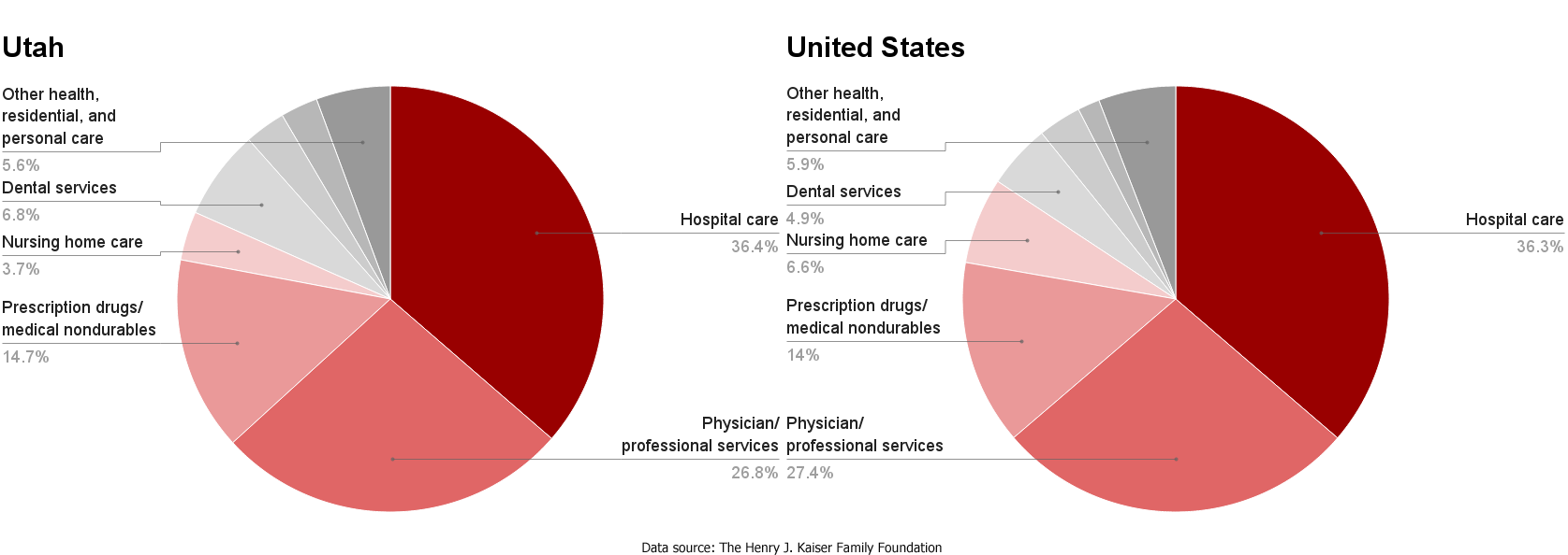 medical care in the united states