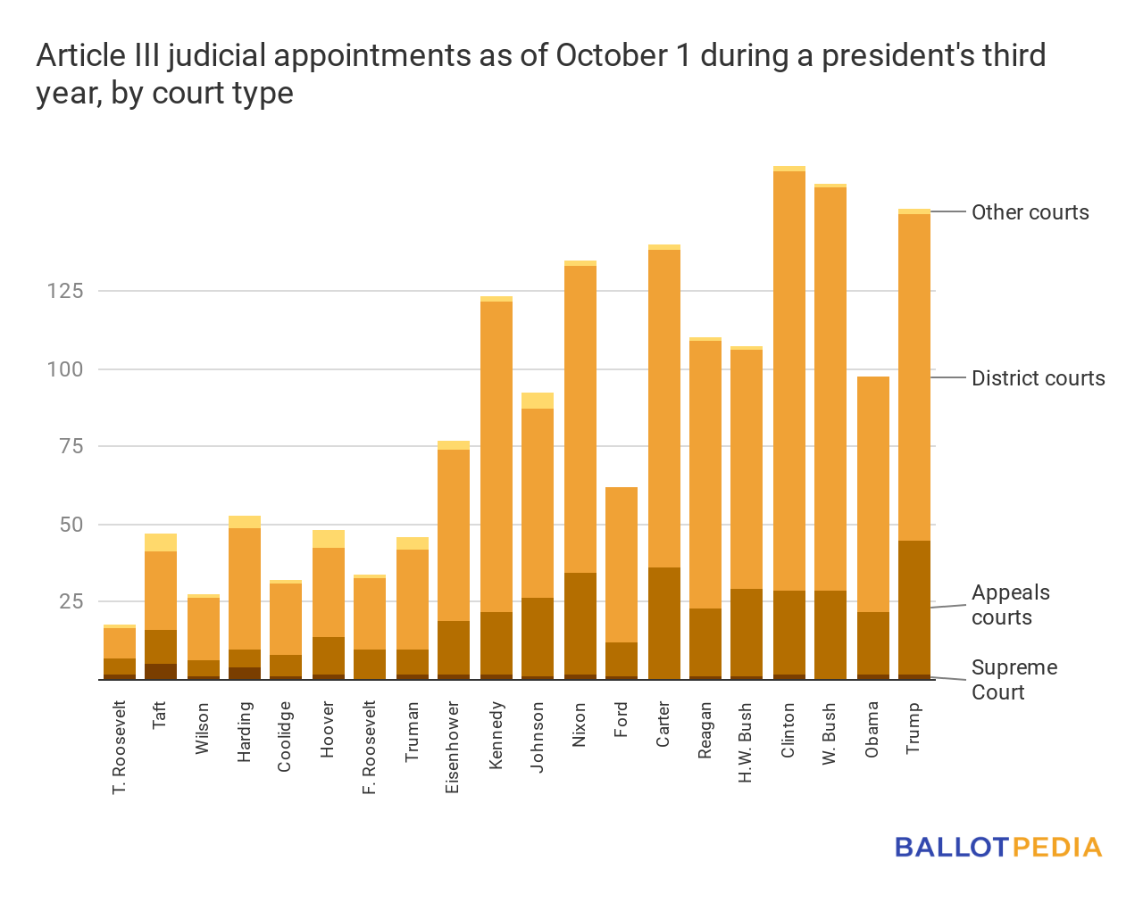 Table of judicial appointments by president