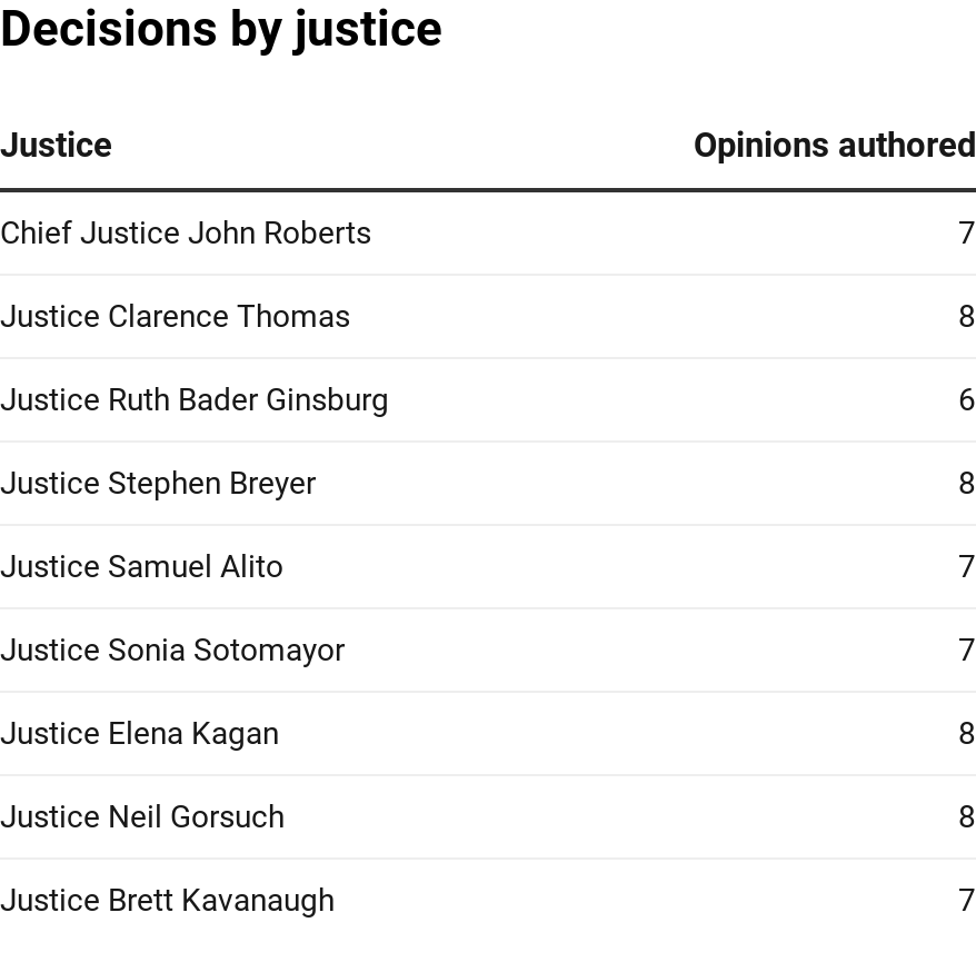 Decisions by justice table