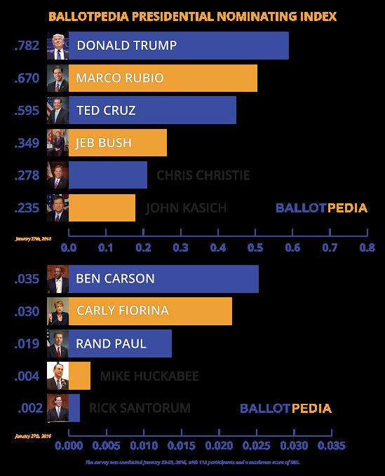 Presidential candidates, 2016 - Ballotpedia