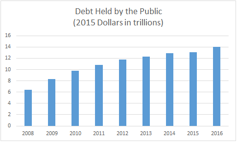 Fact check donald trump right that the debt has doubled under on the day of the debate the total public debt was reported by treasury to be 141 trillion the increase in the public debt in dollar terms between the publicscrutiny Images