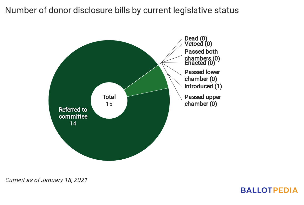 File:Disclosure Digest status chart January 19, 2021.png ...