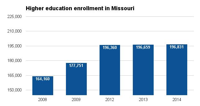 Higher education in Missouri - Ballotpedia