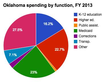 Medicaid Spending In Oklahoma Ballotpedia