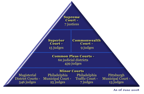 american system of justice essays American judicial system the american judiciary system was found on the adversarial model  american judicial system | free criminal law essay  yes it is true that the dockets of court are very full but all these aims at fairness in justice the judicial system of america is an integral system where by the people's rights are protected against government interferences.