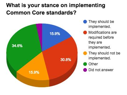 Common Core State Standards Initiative Ballotpedia