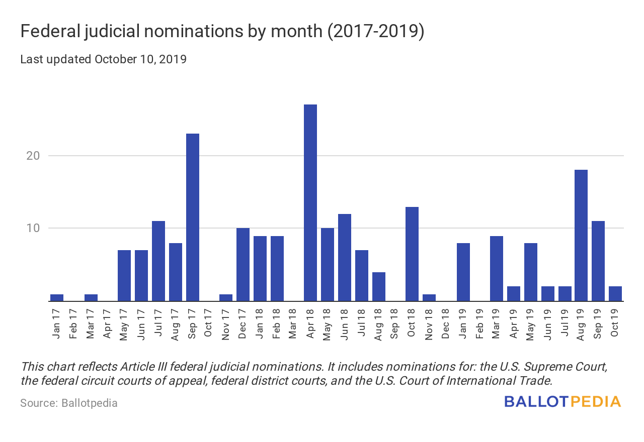 Federal judicial nominations by month chart