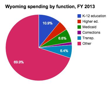Medicaid spending in Wyoming - Ballotpedia
