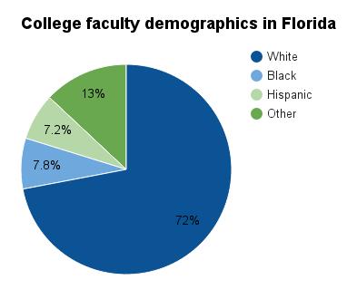Higher education in Florida - Ballotpedia