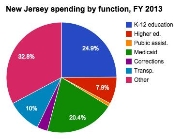Medicaid spending in New Jersey - Ballotpedia