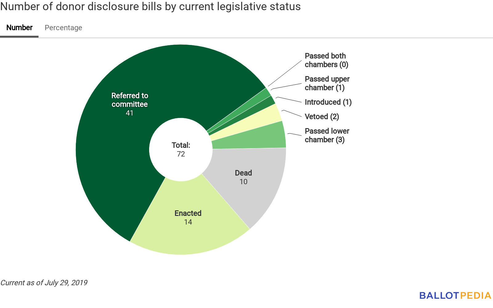 Number of relevant bills by current legislative status