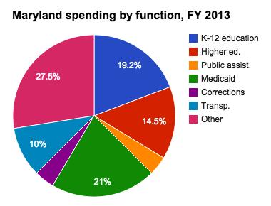 Medicaid spending in Maryland - Ballotpedia