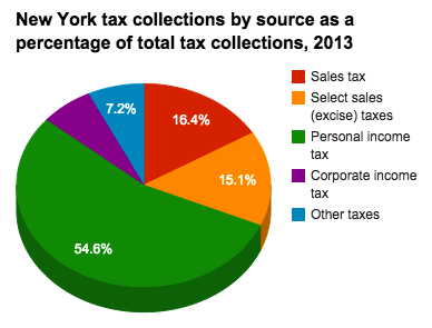 New York State Sales Tax Rate >> Historical New York Tax Policy Information Ballotpedia