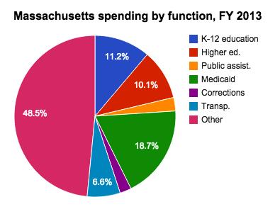 Medicaid spending in Massachusetts - Ballotpedia