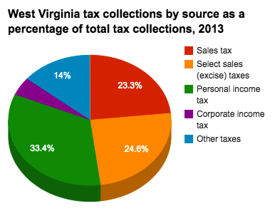 What Is The Sales Tax In Virginia >> Historical West Virginia Tax Policy Information Ballotpedia
