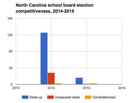 North Carolina school board elections, 2016 - Ballotpedia